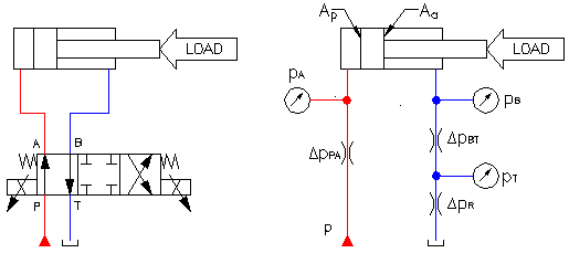 Fig.2. System pressure description during cylinder extension.