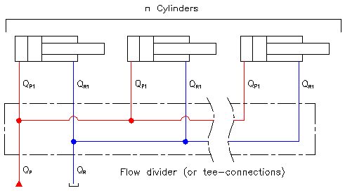 Cylinders conduits flow