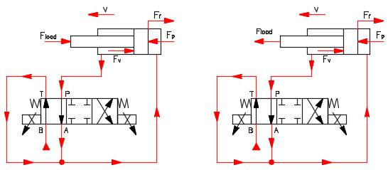 Fig.5. Forces at the cylinder during extension at regen mode