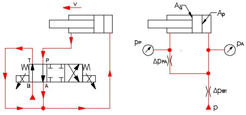 Fig.7. System pressure description during cylinder extension.