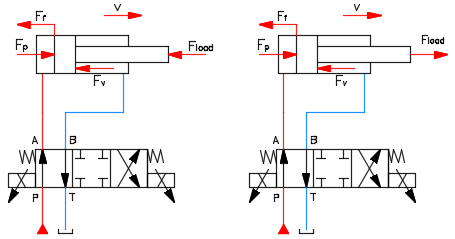 Fig.4. Forces at the cylinder during extension.