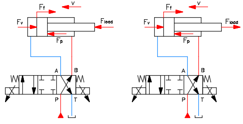 Fig.6. Forces at the cylinder during retraction.