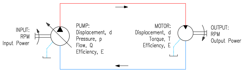 Pump-Motor Close Loop