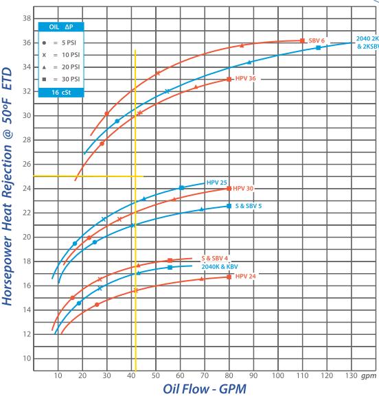 Emmegi DC Cooler curves