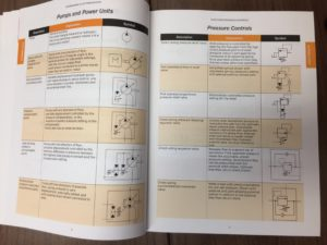 Fluid Power Reference Handbook. Example of page with ISO symbols .